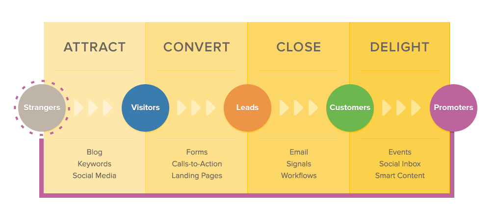 Hubspot sales funnel | Studio Grafik