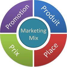 Les 4 P du marketing mix | Studio Grafik