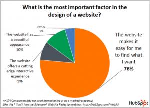 Trois moyens stratégiques pour que vos visiteurs soient attirés par votre site Web | Studio Grafik