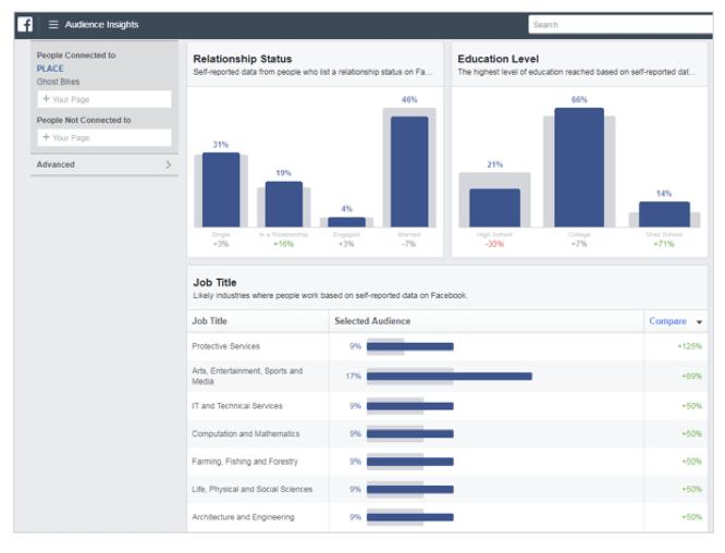Quatre façons d'améliorer vos publicités Facebook B2B | Studio Grafik