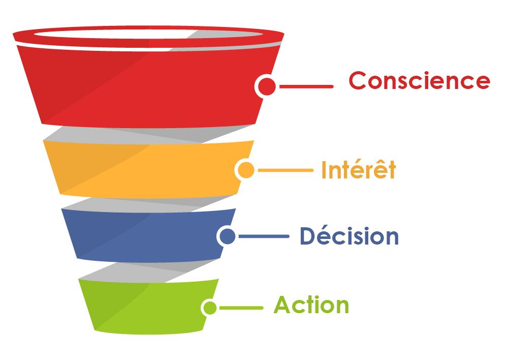 Entonnoir de vente marketing | Studio Grafik